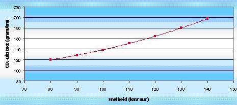 Relatie snelheid (km/uur) en CO2-uitstoot (gram/km) bij constante snelheid